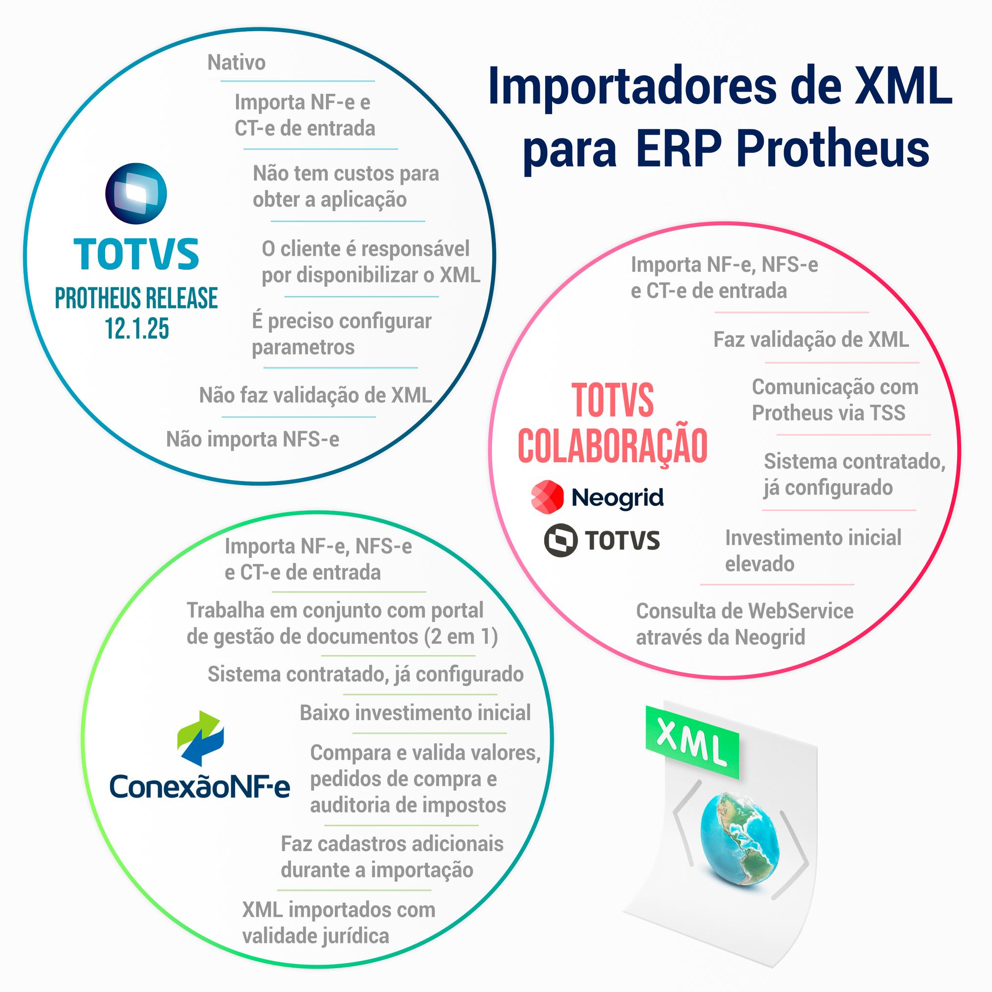 infografico-importadores-de-xml