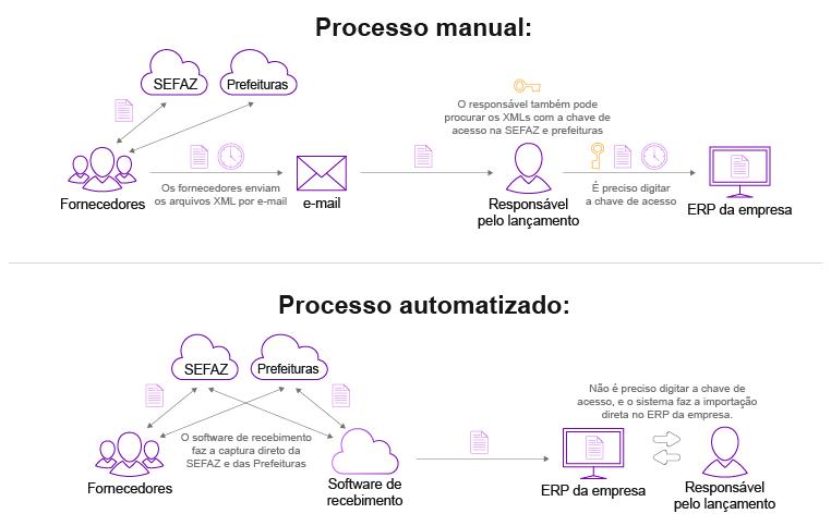 Importação de NFSe no ERP