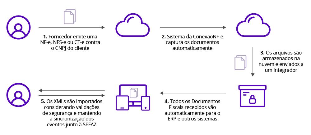 fluxo de documentos fiscais da SEFAZ até o ERP