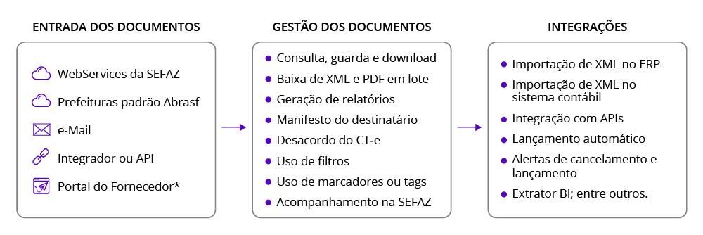 Funções de um software de documentos fiscais